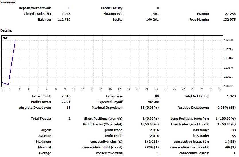 2018年5月14日 トレード結果