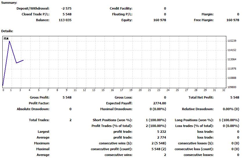 2018年5月16日 トレード結果