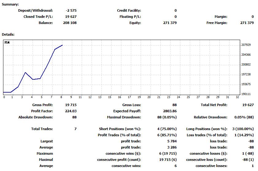 2018年5月第3週 トレード結果