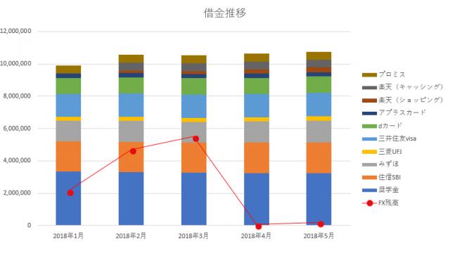 2018年5月 借金残高 推移